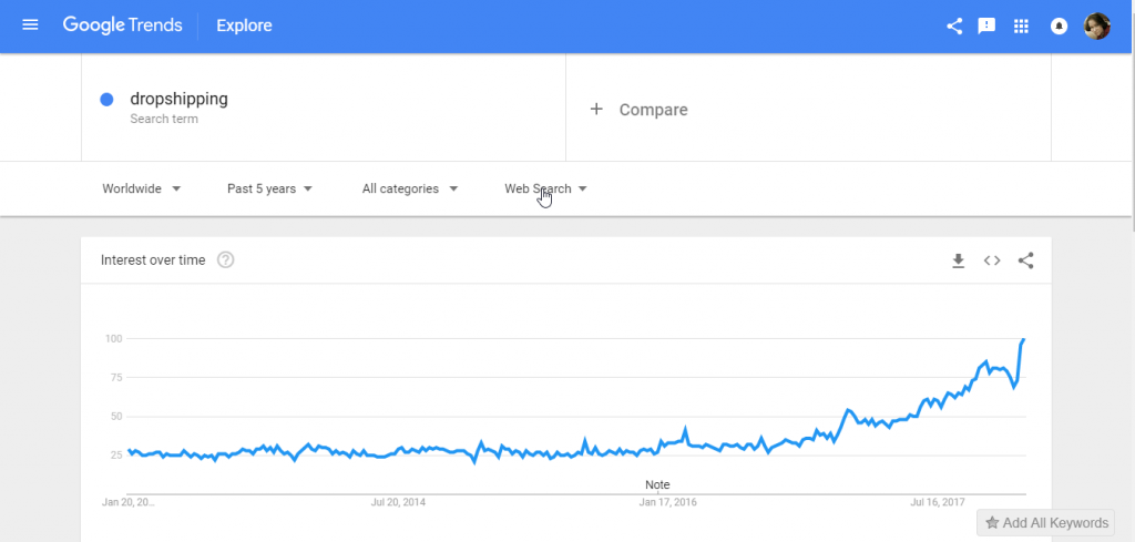 google trends dropshipping