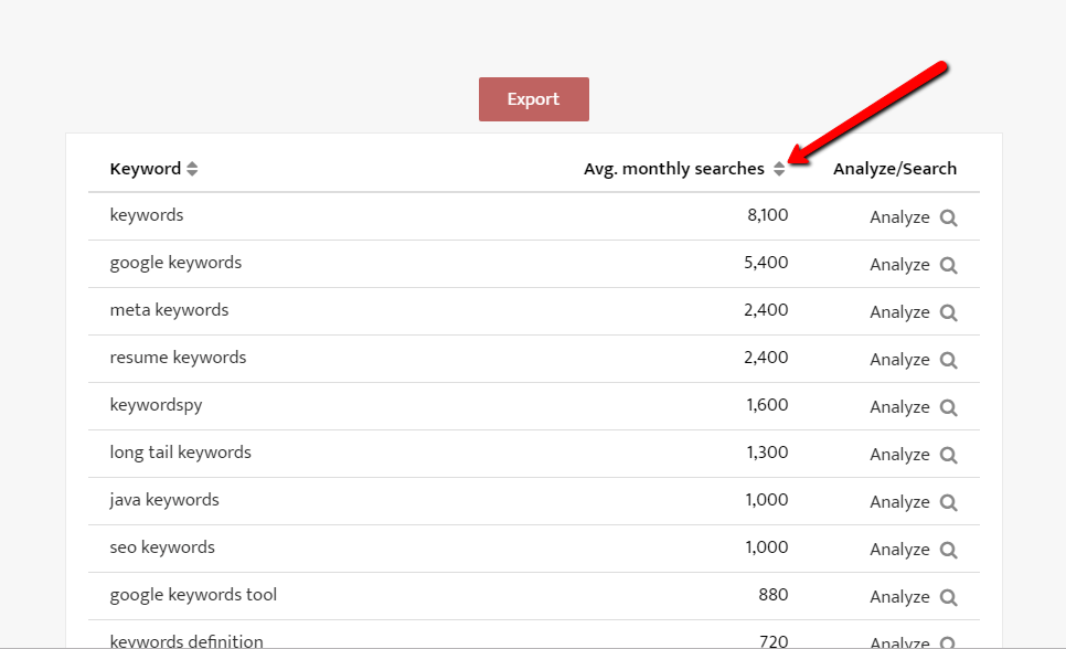 keyword search volume data